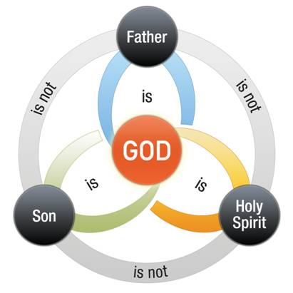 Diagram of the Trinitarian relationship between the Father, Son, and Holy Spirit. Scutum Fidei, Shield of the Trinity