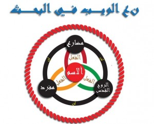 Arabic diagram showing the Relationship between God the Father, God the Son, and God the Holy Spirit.